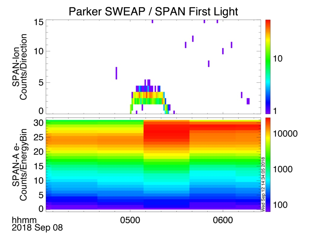 Parker Solar Probe Illuminating First Light Data From Wind Diagram The Span A Analyzer Ahead Instrument Aboard
