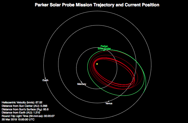 The plot above shows Parker Solar Probe's location and speed (relative to the Sun) at 11 a.m. Eastern Time on March 28, two days before the beginning of its second solar encounter. Parker Solar Probe will achieve its second perihelion of the Sun on April 4.