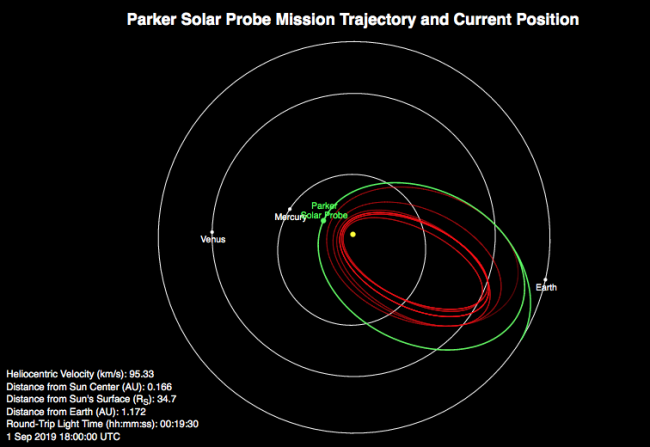 This orbit plot shows Parker Solar Probe's location at 2 pm EDT on Sept. 1, 2019, as the spacecraft was at its third closest approach, or perihelion, to the Sun.